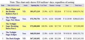 opening day top five box office mojo